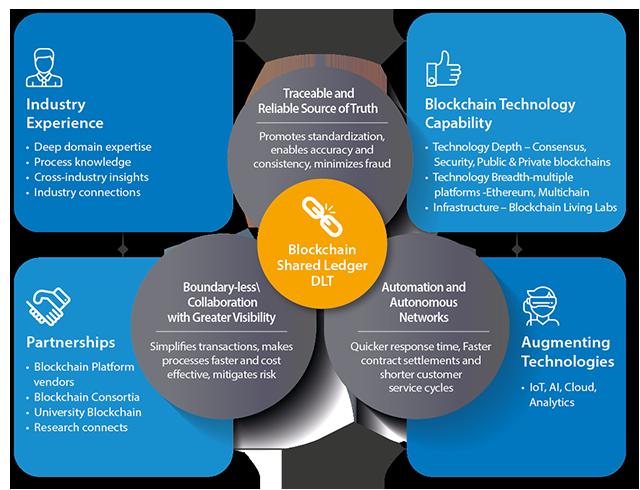 infosys-blockchain-lrg