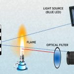 Optical Filter: What does it do?